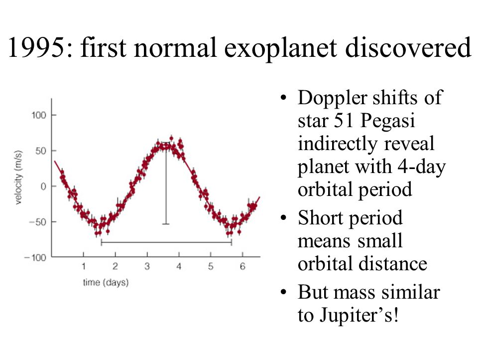 1995: first normal exoplanet discovered Doppler shifts of star 51 Pegasi indirectly reveal planet with 4-day orbital period Short period means small orbital distance But mass similar to Jupiter's!