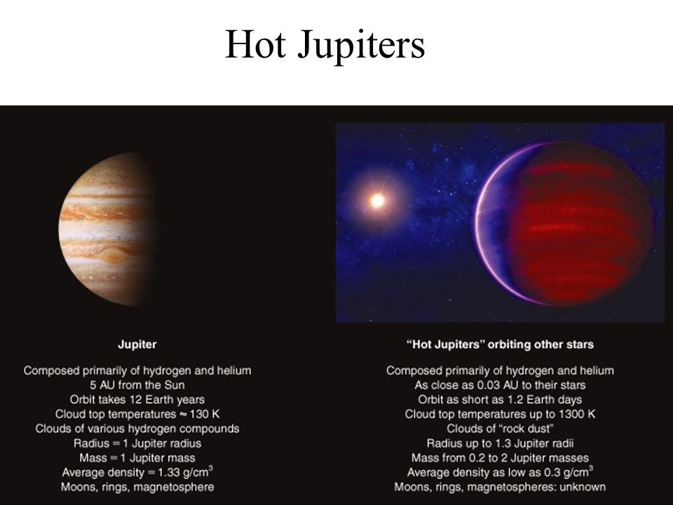 Hot Jupiters