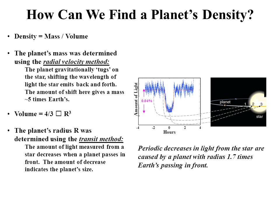 Density = Mass / Volume The planet's mass was determined using the radial velocity method: The planet gravitationally 'tugs' on the star, shifting the wavelength of light the star emits back and forth.
