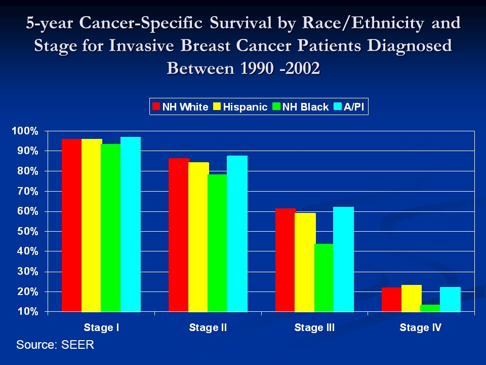 5-year Cancer-Specific Survival by Race/Ethnicity and Stage for Invasive Breast Cancer Patients Diagnosed Between Source: SEER