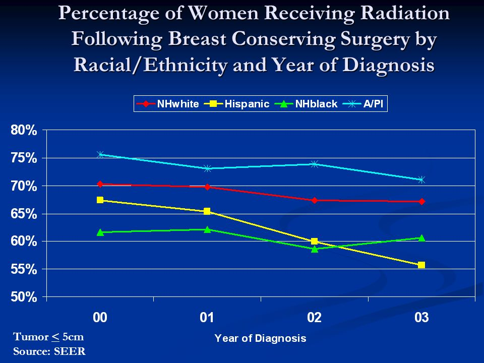 Percentage of Women Receiving Radiation Following Breast Conserving Surgery by Racial/Ethnicity and Year of Diagnosis Tumor < 5cm Source: SEER
