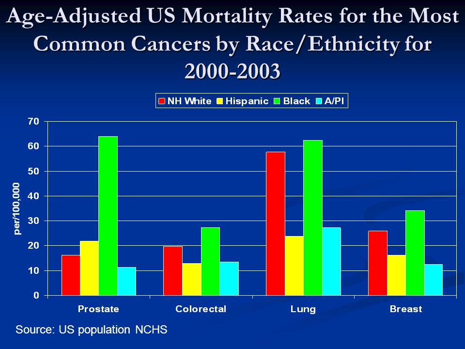 Age-Adjusted US Mortality Rates for the Most Common Cancers by Race/Ethnicity for Source: US population NCHS