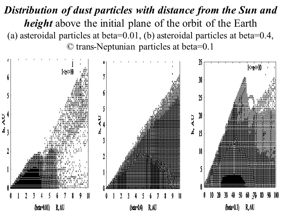 27 Distribution of dust particles with distance from the Sun and height above the initial plane of the orbit of the Earth (a) asteroidal particles at beta=0.01, (b) asteroidal particles at beta=0.4, © trans-Neptunian particles at beta=0.1