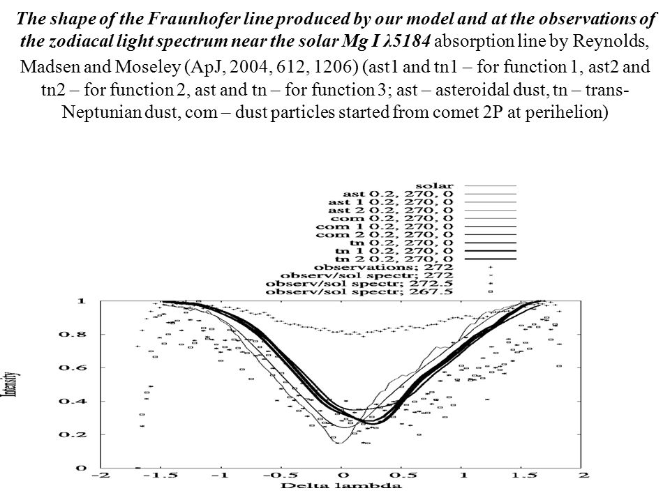 31 The shape of the Fraunhofer line produced by our model and at the observations of the zodiacal light spectrum near the solar Mg I λ5184 absorption line by Reynolds, Madsen and Moseley (ApJ, 2004, 612, 1206) (ast1 and tn1 – for function 1, ast2 and tn2 – for function 2, ast and tn – for function 3; ast – asteroidal dust, tn – trans- Neptunian dust, com – dust particles started from comet 2P at perihelion)