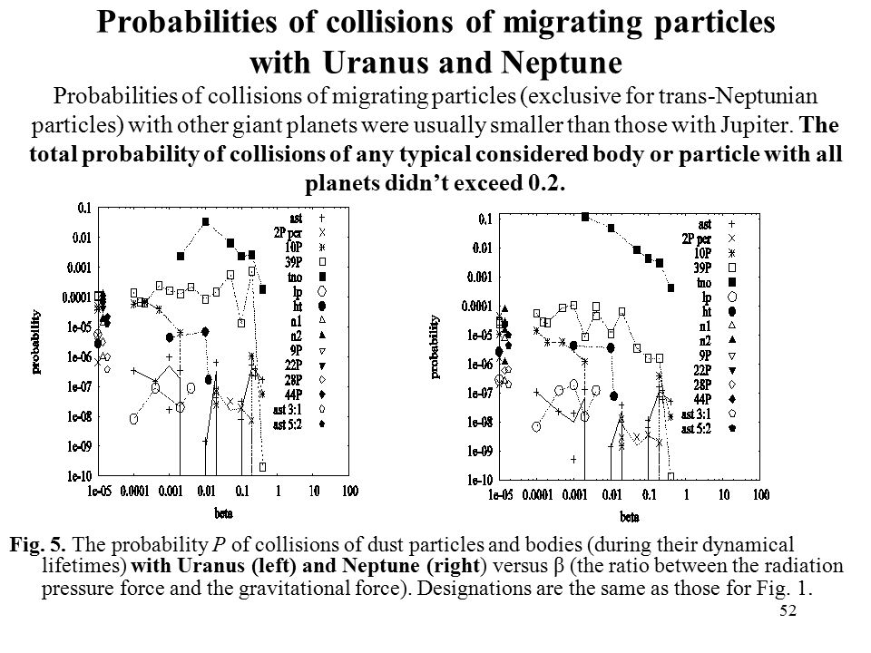 52 Probabilities of collisions of migrating particles with Uranus and Neptune Probabilities of collisions of migrating particles (exclusive for trans-Neptunian particles) with other giant planets were usually smaller than those with Jupiter.