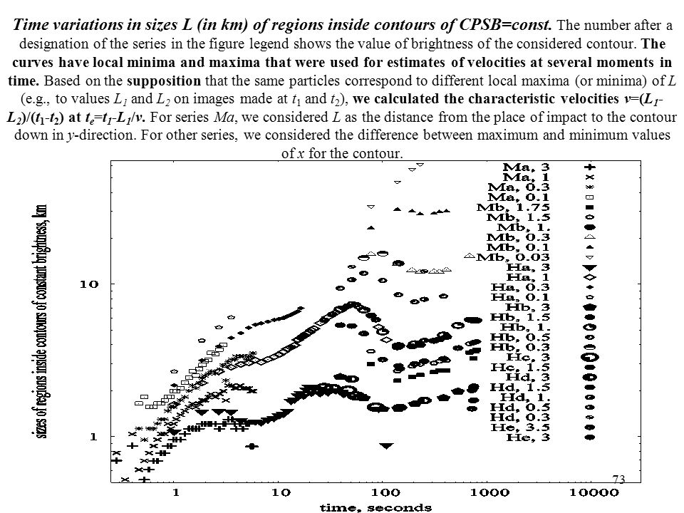 Time variations in sizes L (in km) of regions inside contours of CPSB=const.