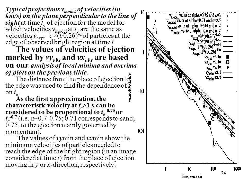 Typical projections v model of velocities (in km/s) on the plane perpendicular to the line of sight at time t e of ejection for the model for which velocities v model at t e are the same as velocities v expt =c×(t/0.26) -α of particles at the edge of observed bright region at time t.