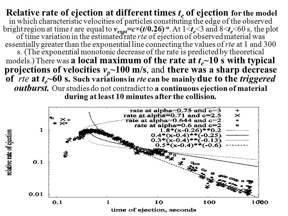 Relative rate of ejection at different times t e of ejection for the model in which characteristic velocities of particles constituting the edge of the observed bright region at time t are equal to v expt =c×(t/0.26) -α.