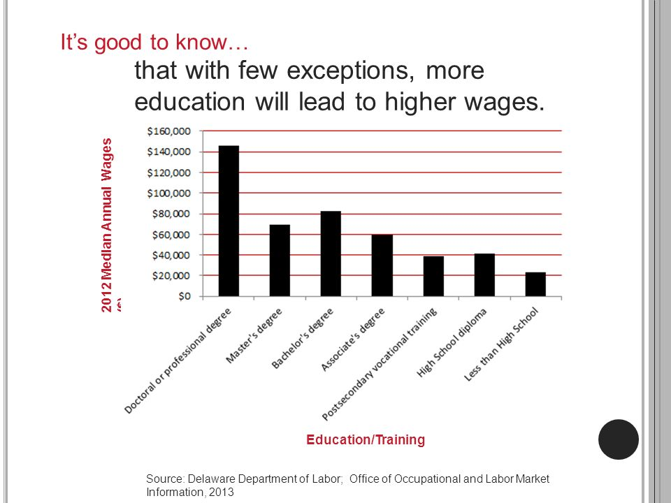 that with few exceptions, more education will lead to higher wages.
