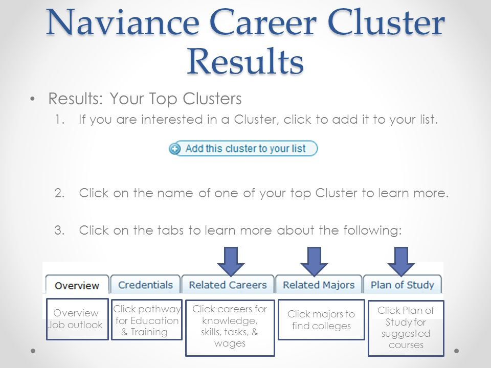 Results: Your Top Clusters 1.If you are interested in a Cluster, click to add it to your list.