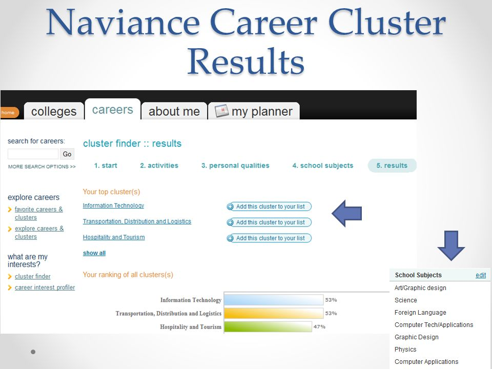 Naviance Career Cluster Results