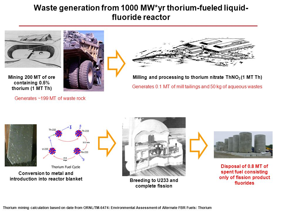 Energy generation comparison 6 kg of thorium metal in a liquid 4 waste generation publicscrutiny