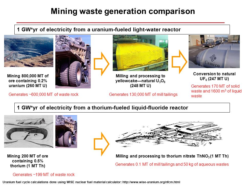 Energy generation comparison 6 kg of thorium metal in a liquid 6 mining publicscrutiny