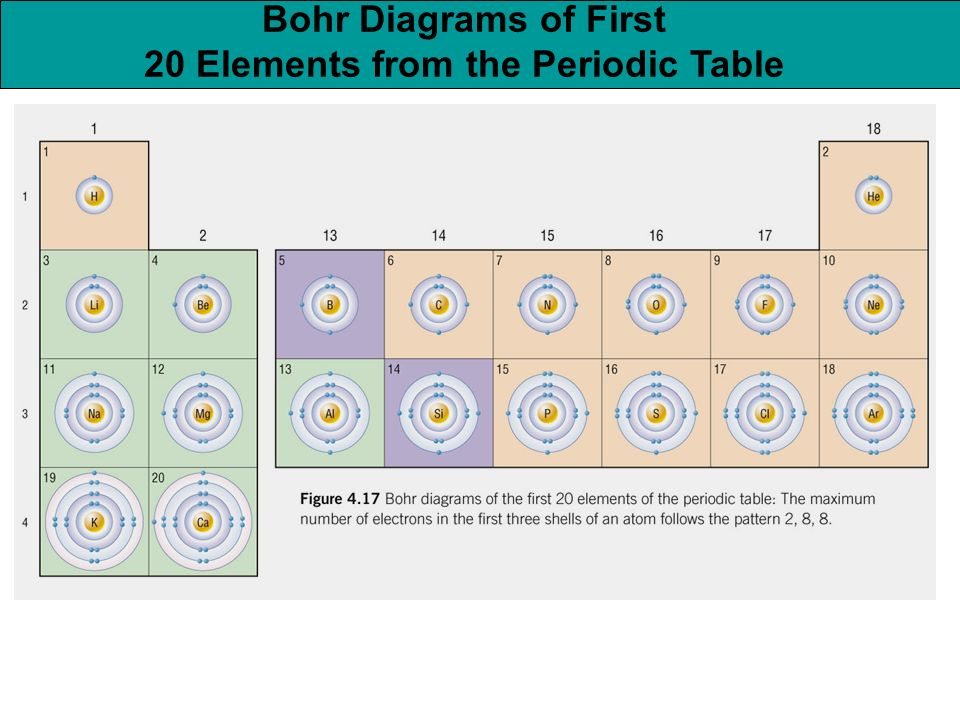 First 20 elements of the periodic table diagrams search for wiring untitled document rh physicsteacher ca first 18 elements first 20 elements bohr diagrams urtaz Image collections