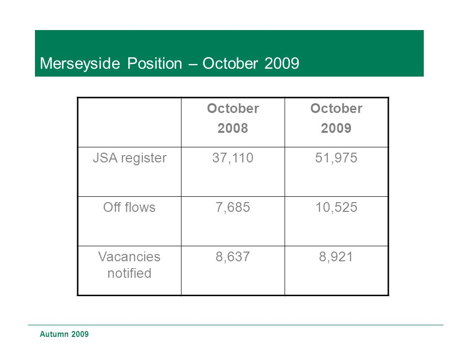 Merseyside Position – October 2009 Autumn 2009 October 2008 October 2009 JSA register37,11051,975 Off flows7,68510,525 Vacancies notified 8,6378,921