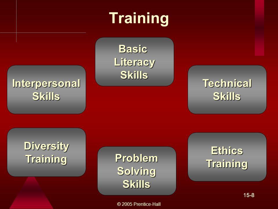 © 2005 Prentice-Hall 15-8 Training Basic Literacy Skills Interpersonal Skills Technical Skills Problem Solving Skills Diversity Training Ethics Training