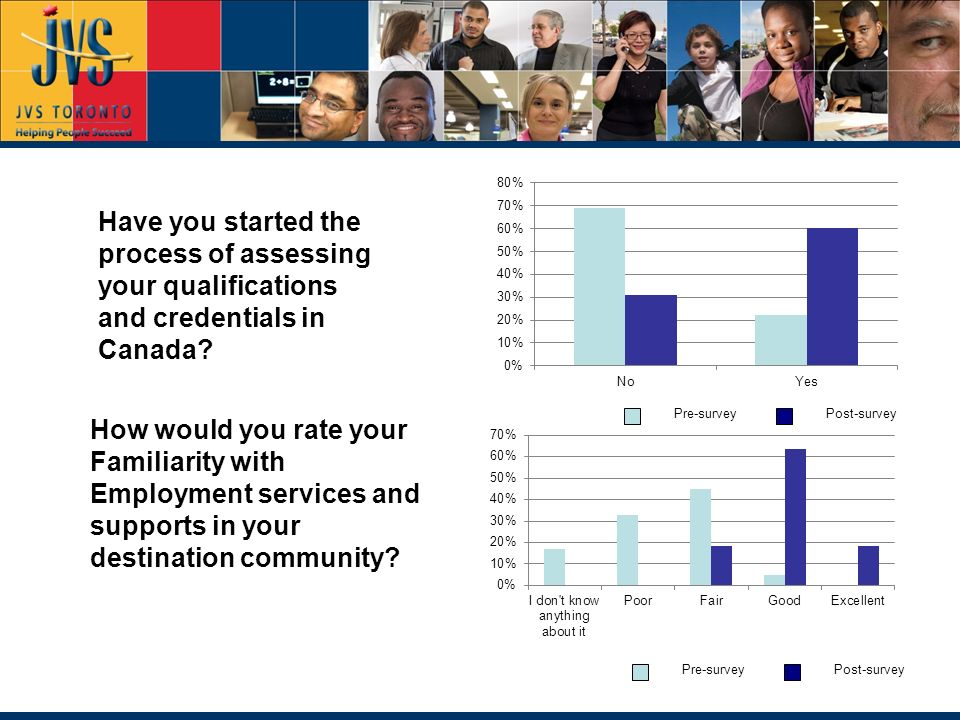How would you rate your knowledge of Canada's labour market for your occupation.