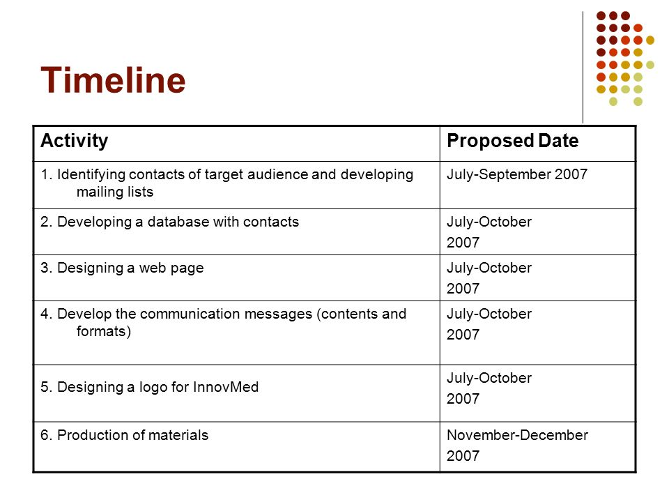 Timeline ActivityProposed Date 1.