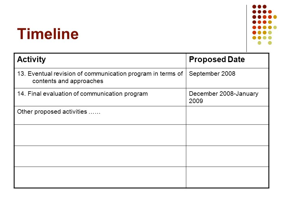 Timeline ActivityProposed Date 13.