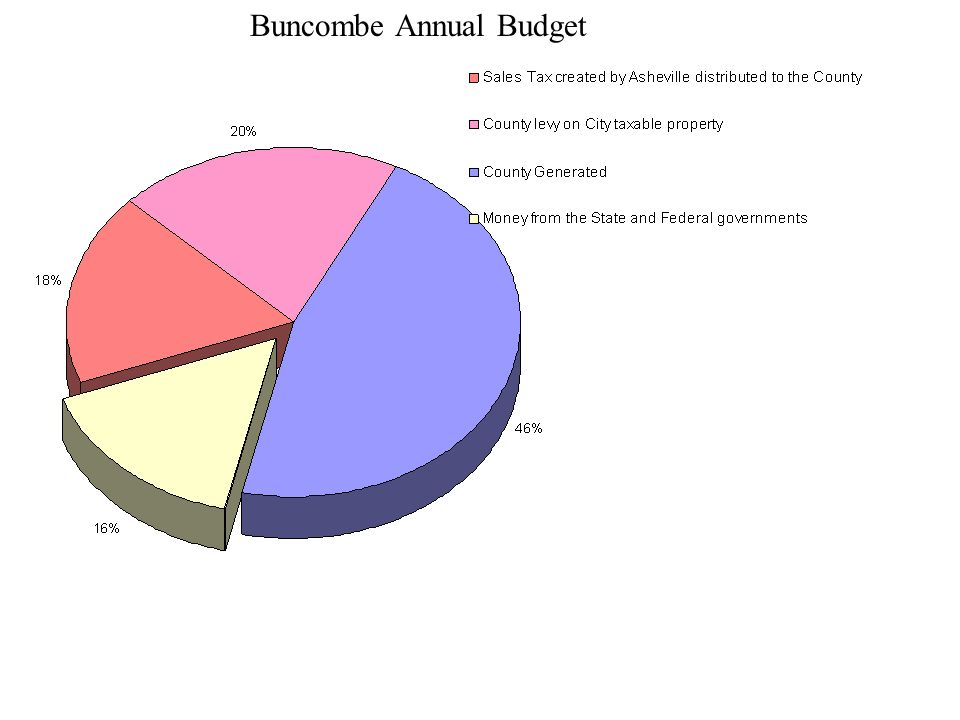 Buncombe Annual Budget