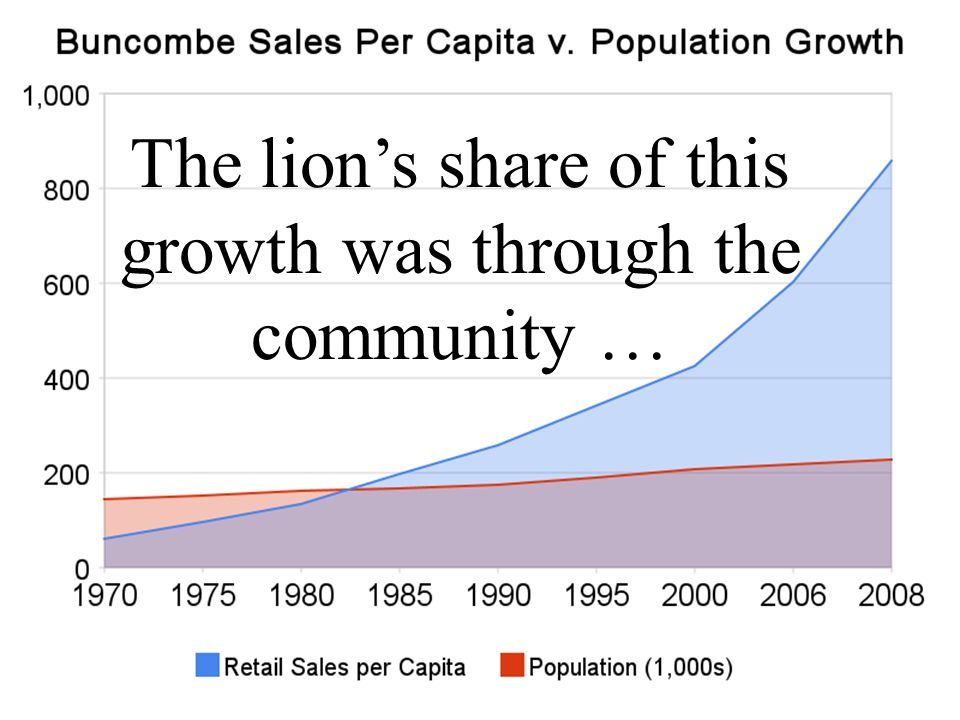 The lion's share of this growth was through the community …