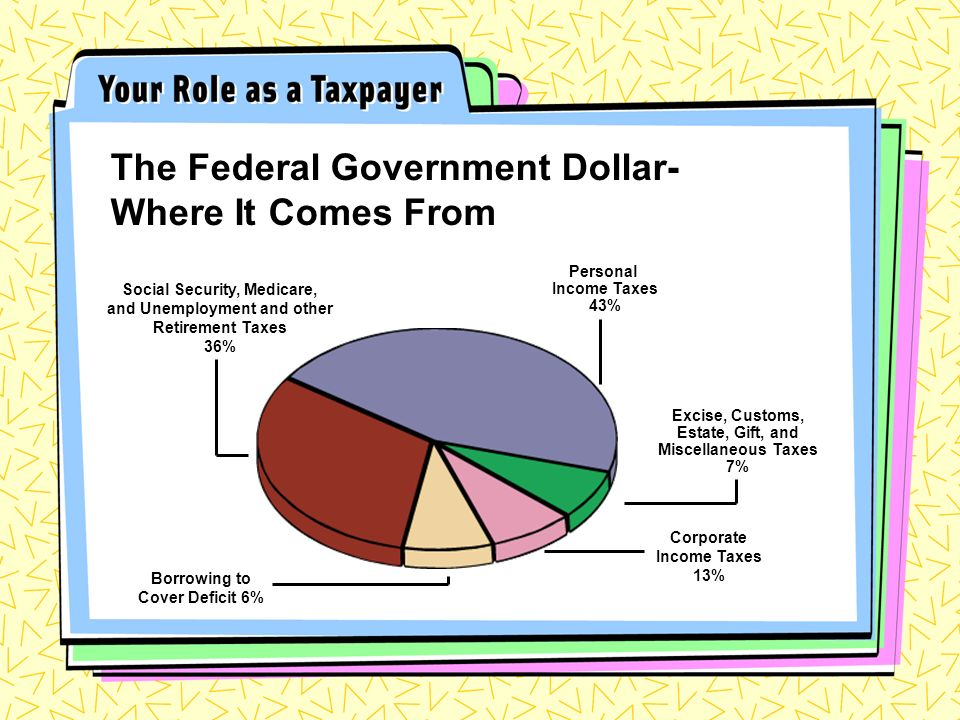 The Federal Government Dollar- Where It Comes From Excise, Customs, Estate, Gift, and Miscellaneous Taxes 7% Personal Income Taxes 43% Social Security, Medicare, and Unemployment and other Retirement Taxes 36% Corporate Income Taxes 13% Borrowing to Cover Deficit 6%