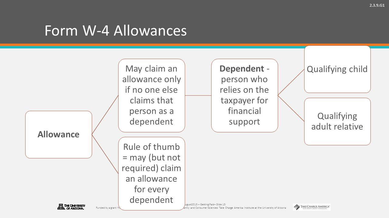2.3.9.G1 © Take Charge Today –August2013 – Getting Paid– Slide 13 Funded by a grant from Take Charge America, Inc.
