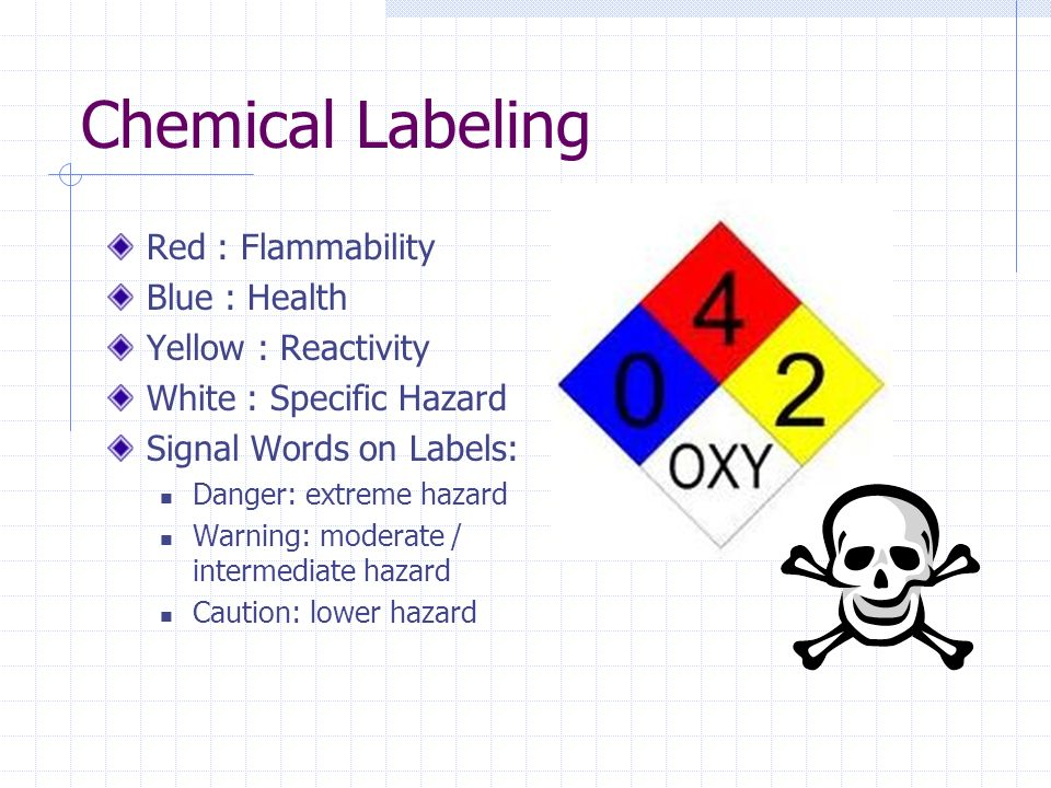 Chemical Labeling Red : Flammability Blue : Health Yellow : Reactivity White : Specific Hazard Signal Words on Labels: Danger: extreme hazard Warning: moderate / intermediate hazard Caution: lower hazard