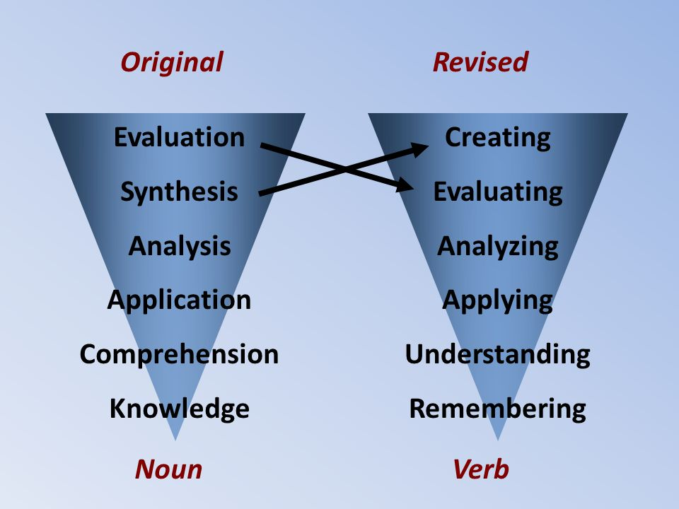 Evaluation Synthesis Analysis Application Comprehension Knowledge Creating Evaluating Analyzing Applying Understanding Remembering OriginalRevised NounVerb