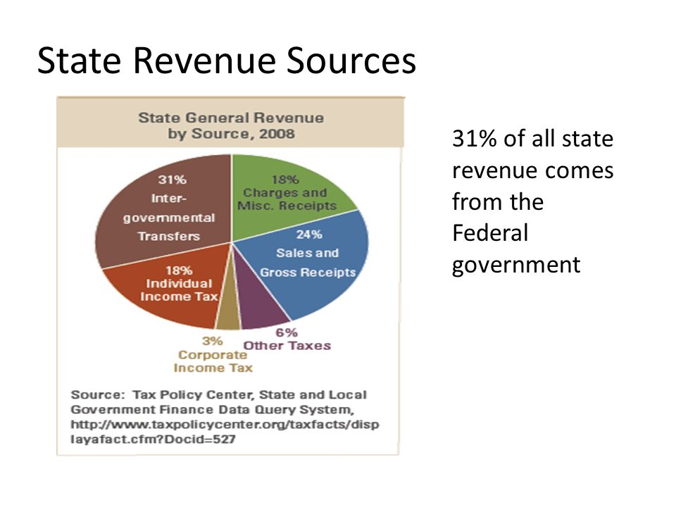 State Revenue Sources 31% of all state revenue comes from the Federal government