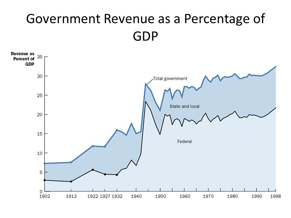 Government Revenue as a Percentage of GDP