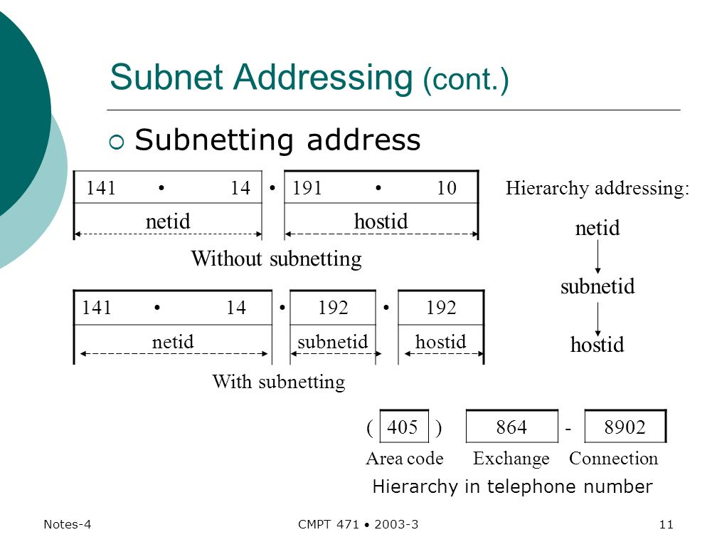 Subnet Classless Address Extensions Linda Wu CMPT Ppt Download - 405 area code
