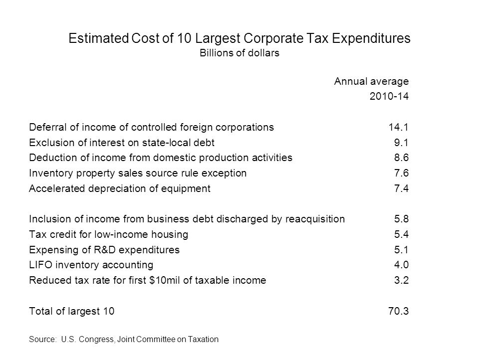 Estimated Cost of 10 Largest Corporate Tax Expenditures Billions of dollars Annual average Deferral of income of controlled foreign corporations14.1 Exclusion of interest on state-local debt9.1 Deduction of income from domestic production activities8.6 Inventory property sales source rule exception7.6 Accelerated depreciation of equipment7.4 Inclusion of income from business debt discharged by reacquisition5.8 Tax credit for low-income housing5.4 Expensing of R&D expenditures5.1 LIFO inventory accounting4.0 Reduced tax rate for first $10mil of taxable income3.2 Total of largest Source: U.S.