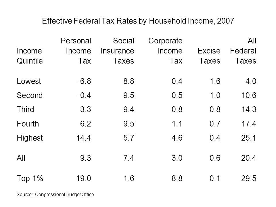 Effective Federal Tax Rates by Household Income, 2007 PersonalSocialCorporateAll IncomeIncomeInsuranceIncomeExciseFederal QuintileTaxTaxesTaxTaxesTaxes Lowest Second Third Fourth Highest All Top 1% Source: Congressional Budget Office