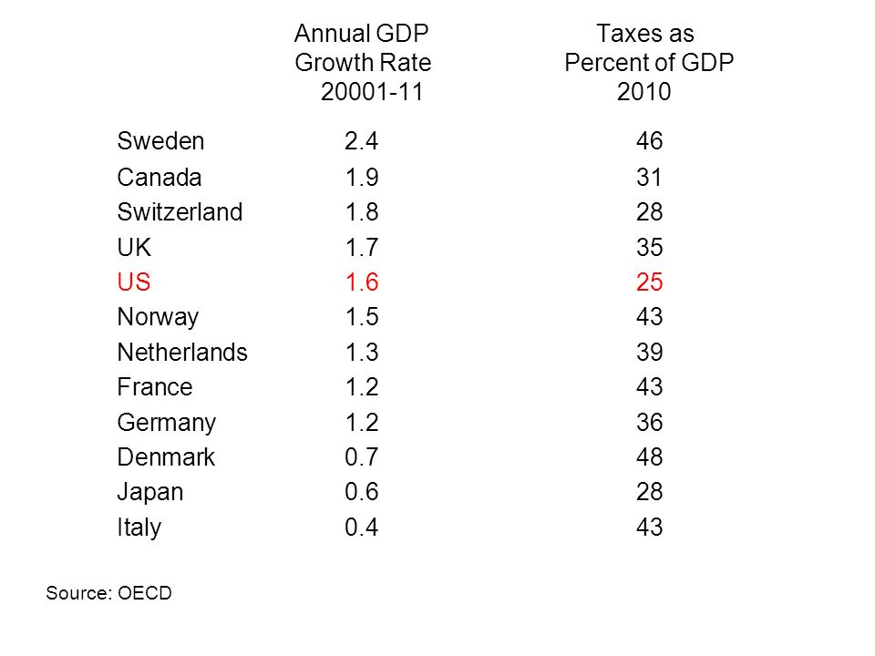 Annual GDP Taxes as Growth Rate Percent of GDP Sweden2.446 Canada1.931 Switzerland1.828 UK1.735 US1.625 Norway1.543 Netherlands1.339 France1.243 Germany1.236 Denmark0.748 Japan0.628 Italy0.443 Source: OECD