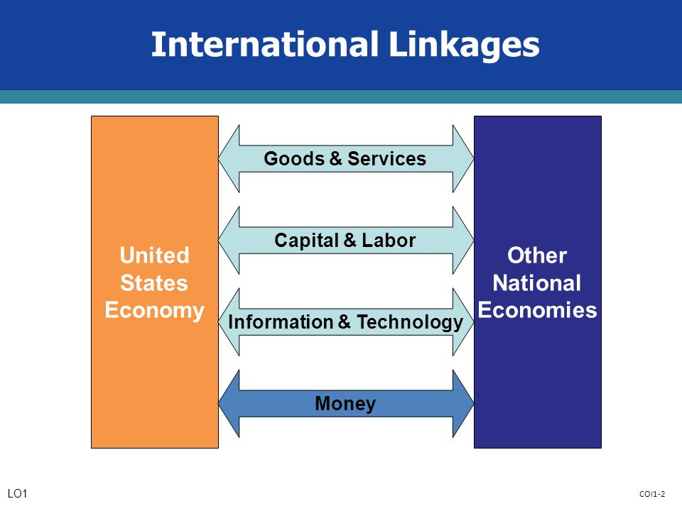 COI1-2 International Linkages United States Economy Other National Economies Goods & Services Capital & Labor Information & Technology Money LO1