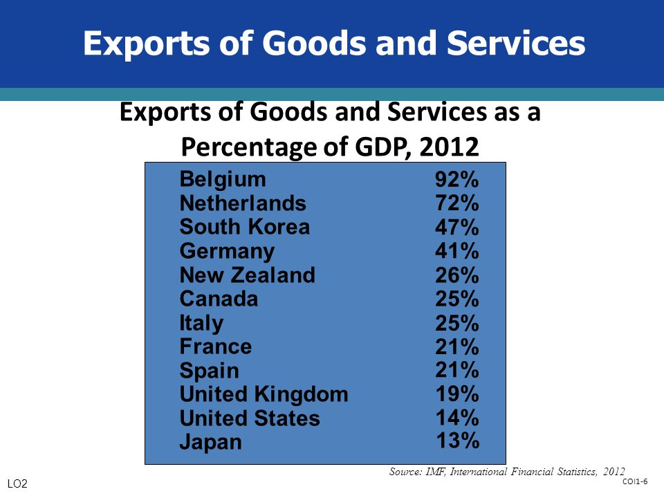 COI1-6 Exports of Goods and Services Belgium Netherlands South Korea Germany New Zealand Canada Italy France Spain United Kingdom United States Japan Source: IMF, International Financial Statistics, % 92% 72% 47% 41% 26% 25% 21% 19% 14% Exports of Goods and Services as a Percentage of GDP, 2012 LO2