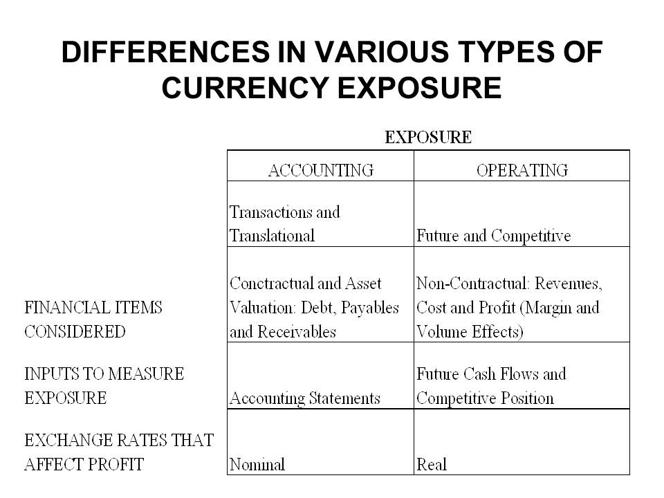 DIFFERENCES IN VARIOUS TYPES OF CURRENCY EXPOSURE