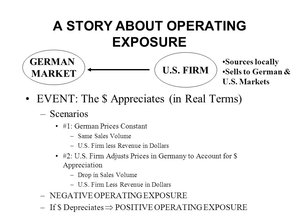 A STORY ABOUT OPERATING EXPOSURE EVENT: The $ Appreciates (in Real Terms) –Scenarios #1: German Prices Constant –Same Sales Volume –U.S.