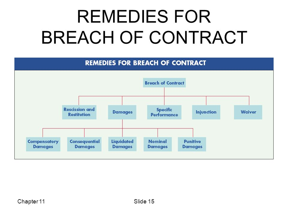 Law Of Contracts - 2. Statute Of Frauds Must All Contracts Be In