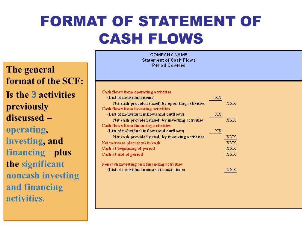 Significant Noncash Activities Issuance of common stock to purchase assets.