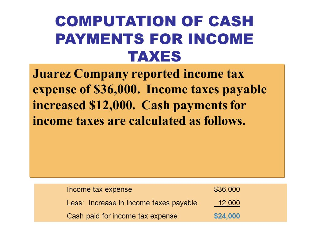 FORMULA TO COMPUTE CASH PAYMENTS FOR INCOME TAXES — DIRECT METHOD Cash payments for income taxes Income tax expense + Decrease in income taxes payable or – Increase in income taxes payable = The relationships among cash payments for income taxes, income tax expense, and changes in income taxes payable are as follows.