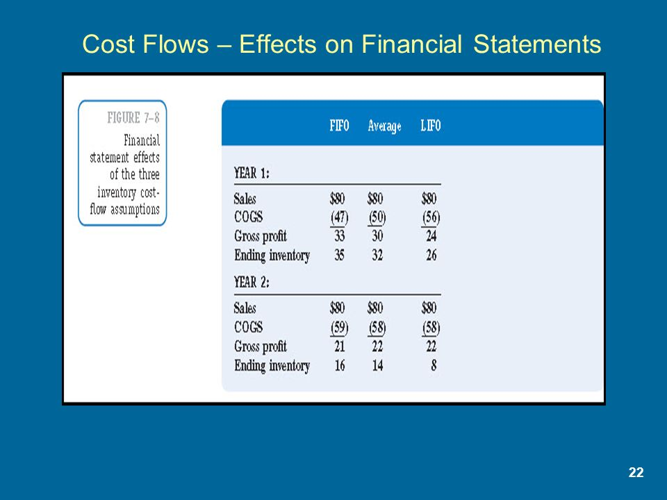 22 Cost Flows – Effects on Financial Statements