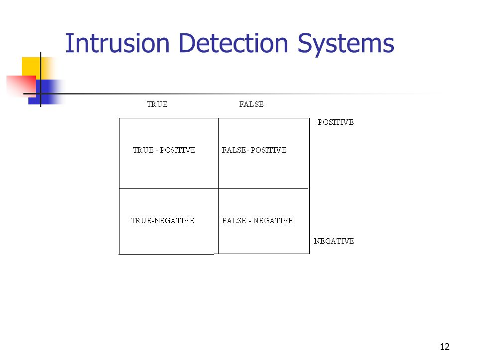 Phd thesis in intrusion detection system