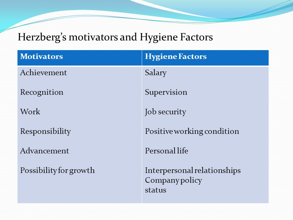 Herzberg's motivators and Hygiene Factors MotivatorsHygiene Factors Achievement Recognition Work Responsibility Advancement Possibility for growth Salary Supervision Job security Positive working condition Personal life Interpersonal relationships Company policy status