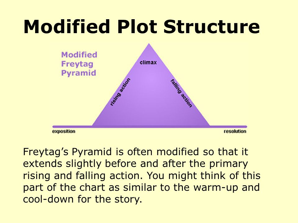 Modified Plot Structure Freytag's Pyramid is often modified so that it extends slightly before and after the primary rising and falling action.