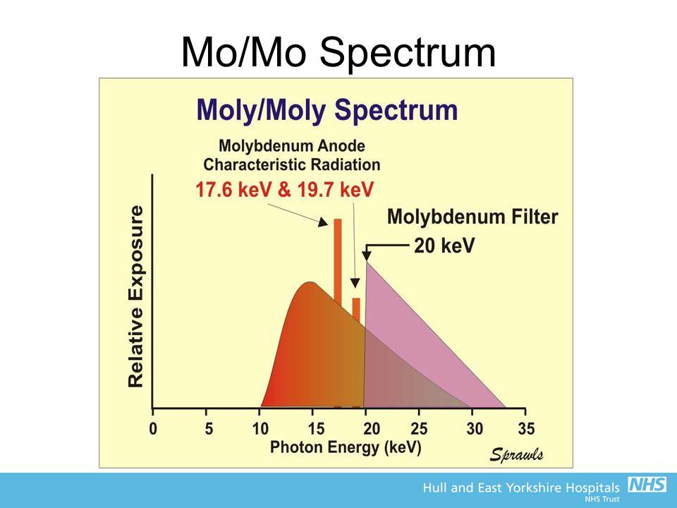 Mo/Mo Spectrum