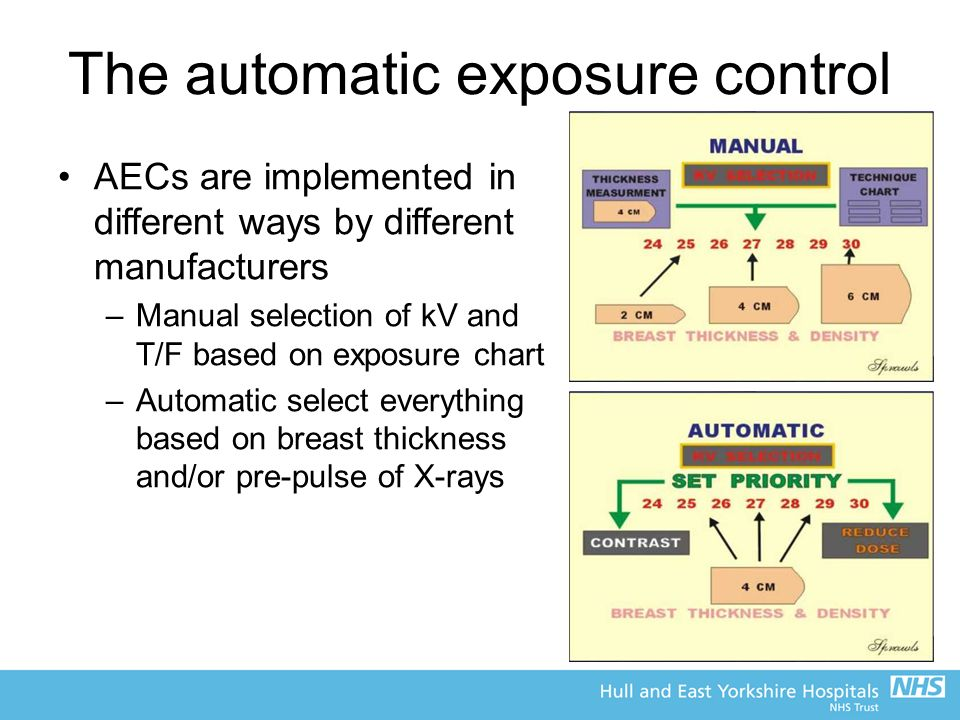 The automatic exposure control AECs are implemented in different ways by different manufacturers –Manual selection of kV and T/F based on exposure chart –Automatic select everything based on breast thickness and/or pre-pulse of X-rays