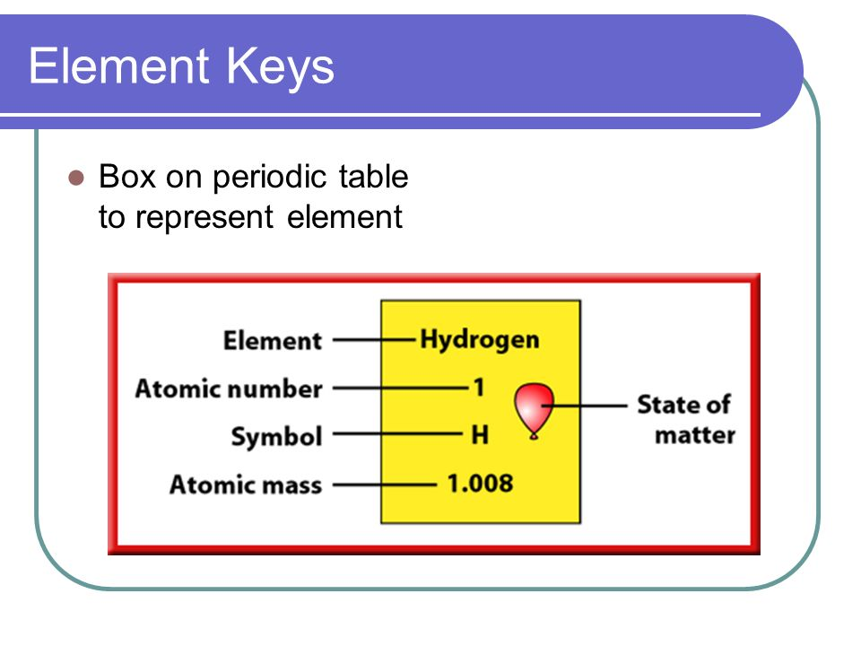 7 element keys box on periodic table to represent element - Periodic Table Key