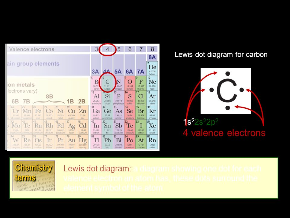 Elements and the periodic table ppt video online download 1s22s22p2 4 valence electrons lewis dot diagram a diagram showing one dot for each valence electron an atom has these dots surround the element symbol of ccuart Image collections